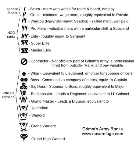 File:Grimm's Army ranks.jpeg