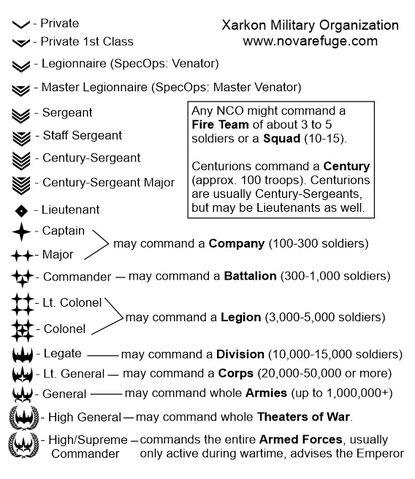 File:Xarkon military ranks.jpeg