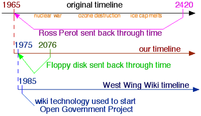 West Wing Wiki timelines