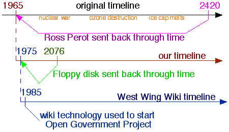 File:West Wing Wiki timelines.png