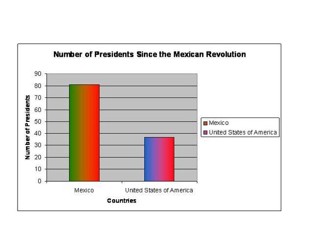 File:Presidents Graph.jpg