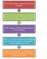Paraguay's Steps for Independence