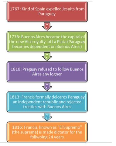 File:Paraguay's Steps for Independence.jpg