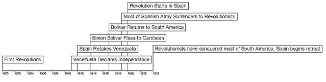 File:Revolutionary prologue timeline.JPG
