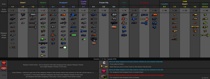 Weapon drops table v1.17