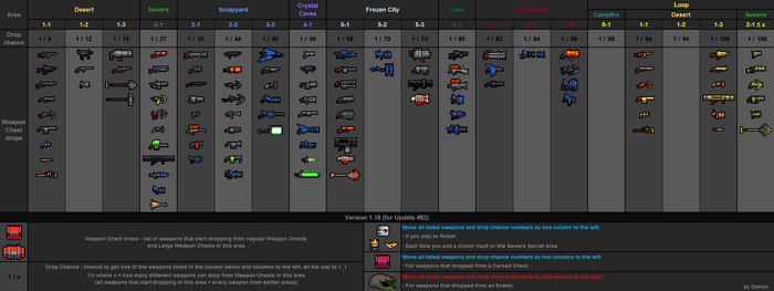 Weapon drops table v1.18