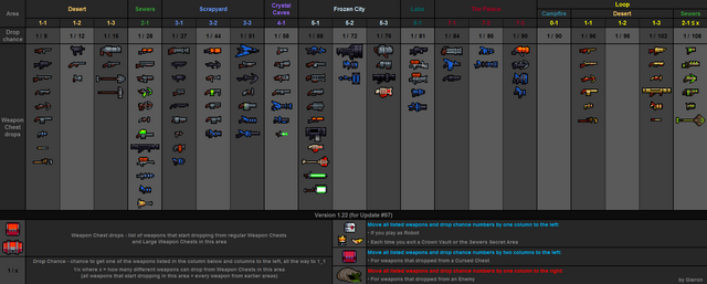 File:Weapon drops table v1.22.png