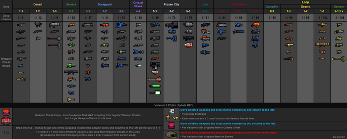 Weapon drops table v1.22
