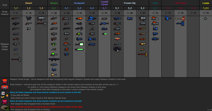 Weapon drops table v1.5