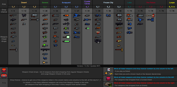 Weapon drops table v1.6