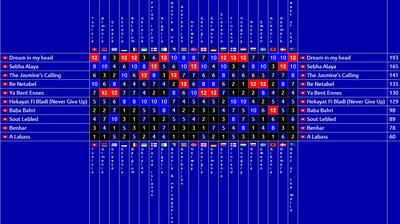 TTIIY -4 Results