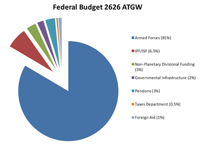 Eteno Federal Spending 2
