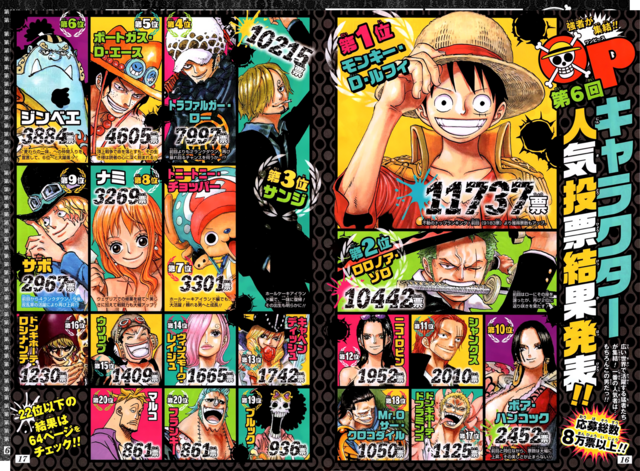 File:Sixth Popularity Poll (top 20).png
