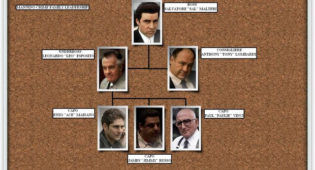 File:Mannino Crime Family Leadership.JPG
