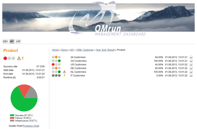 Datei:OMdashboard DetailView withSigns.png