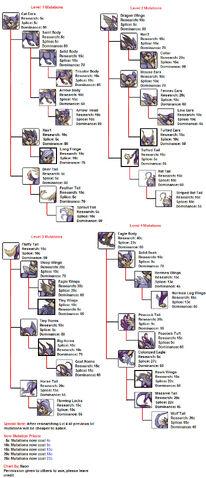 File:Gryphusmutationchart by naonical-d7kcbij.jpg