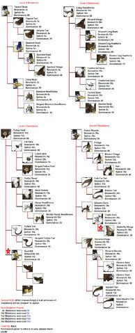 File:Haliaeetusmutationschart.jpg