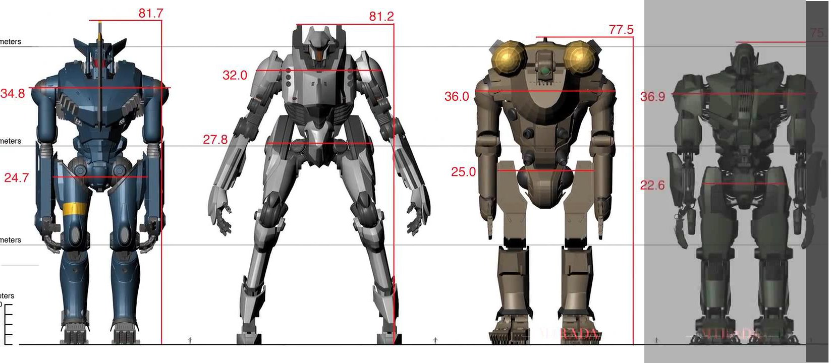 Image - Jaeger to Jaeger scale.jpg | Pacific Rim Wiki ... Pacific Rim