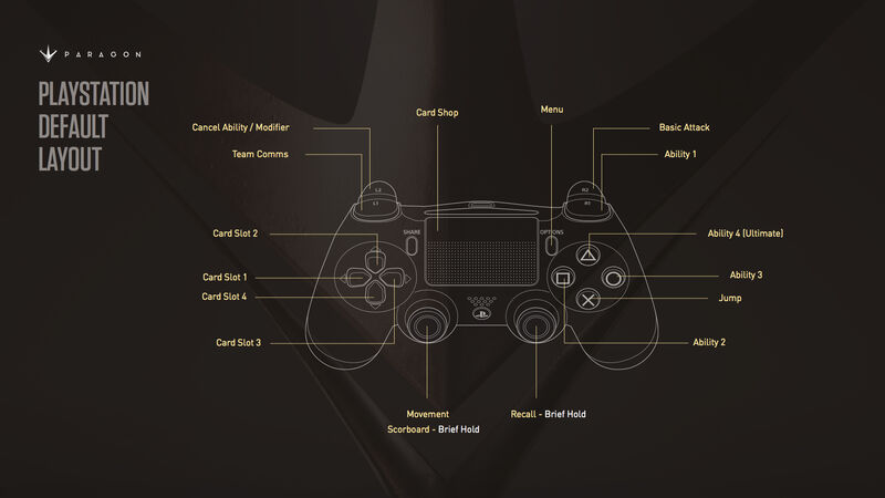 Playstation Default Controls