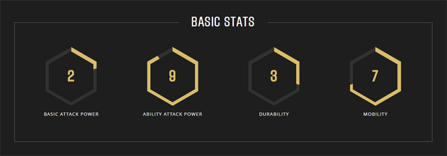 File:Gideon stats.png