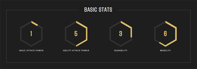 File:Muriel stats.png