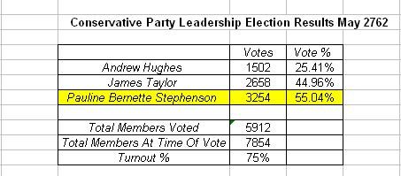 File:Conservative Party Leadership Election Results May 2762.jpg