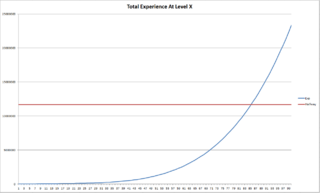 Payday 2 Total EXP Curve
