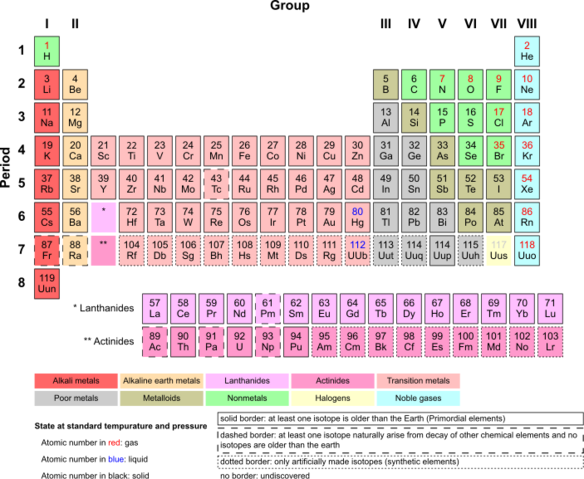 File:Periodic Table of Elements.png