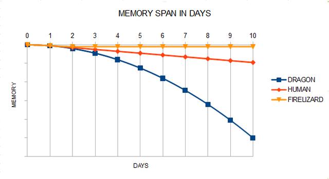 File:Memoryspanindays.png
