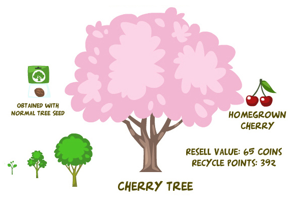 Cherry tree summary