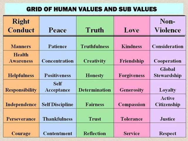 File:Values-grid.jpg