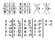 Alphabet de la buse