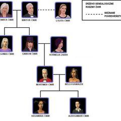Rodzina Kornelii