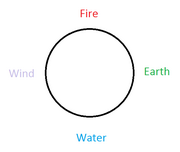 Fire- Earth