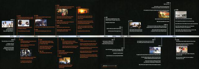 File:Bluray timeline.jpg