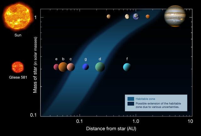 File:Gliese 581 - 2010.jpg