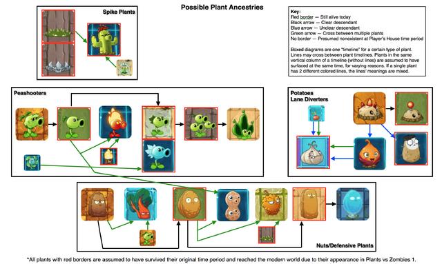 File:Plantcestry1.png