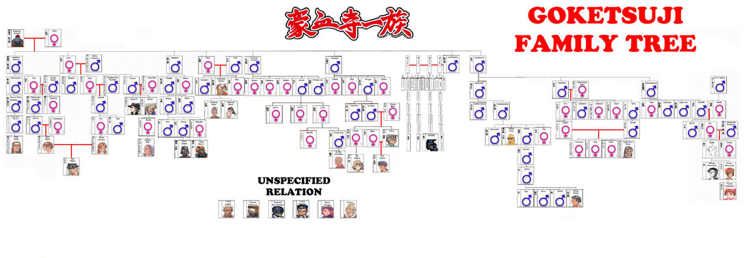 Goketsuji Family Tree