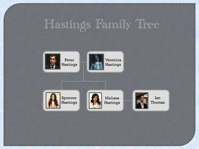Hastings Family