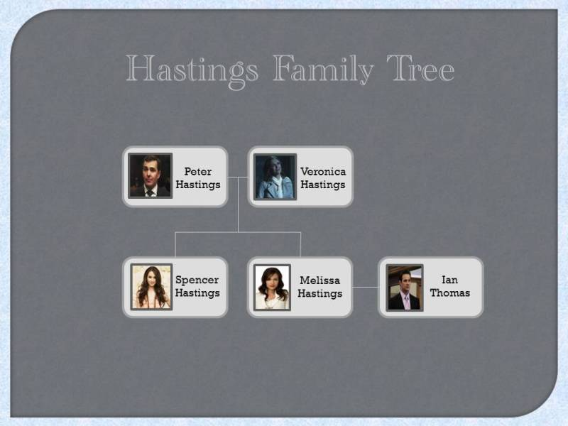 Datei:Hastings Family.jpg