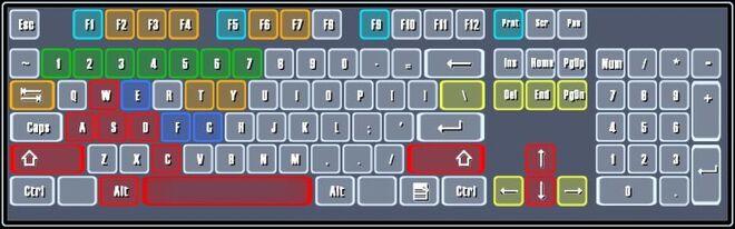 Keyboard-control