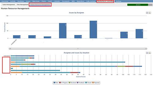 File:Redmine Monitor & Control plugin Dashboard.jpg