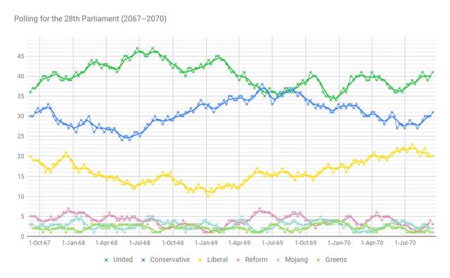 File:Polls2070.png