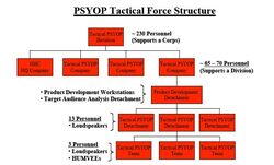 PSYOP Structure