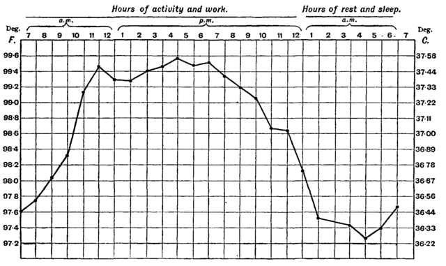 File:1911 Animal heat.png