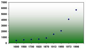 World GDP per capita (1000-1998)