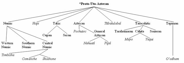 File:Uto-Aztecan Family Tree.jpg