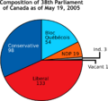 Composition of 38th Parliament.png