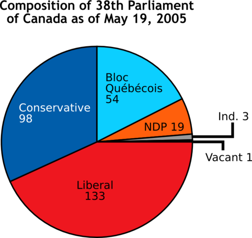 File:Composition of 38th Parliament.png