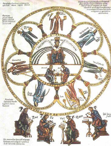 File:Septem-artes-liberales Herrad-von-Landsberg Hortus-delicarium 1180.jpg